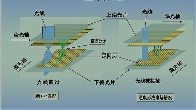 晶拓液晶屏工作原理