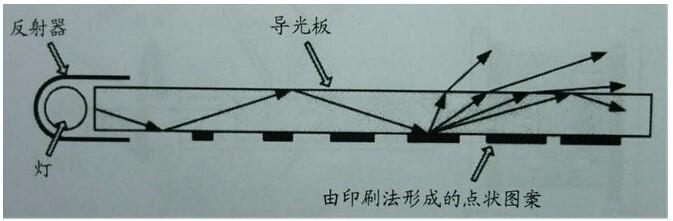 led背光源导光板结构及原理1