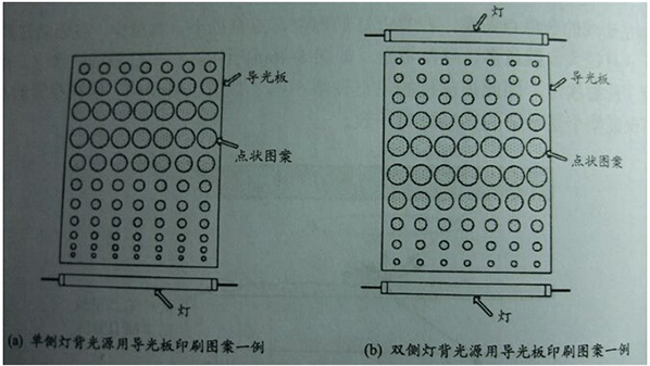 led背光源导光板结构及原理2