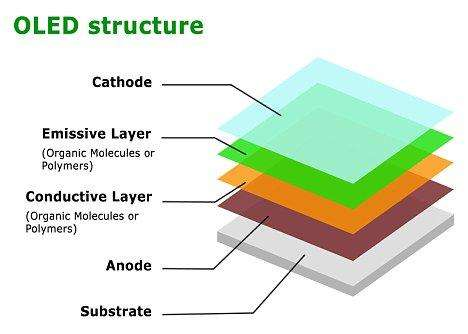 晶拓OLED液晶屏与LCD液晶屏区别