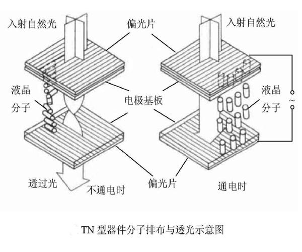TN液晶屏