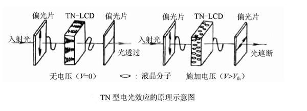 TN液晶屏工作原理介绍