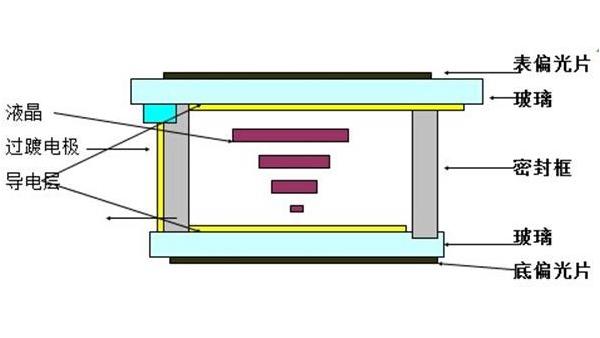 明仕亚洲ms888_LCD段码屏的技术种类介绍