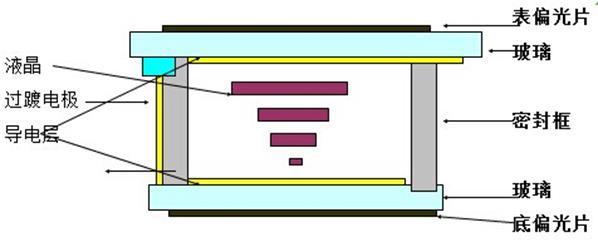 LCD段码屏的技术种类介绍1