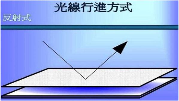 液晶屏背光板的作用是什么?1