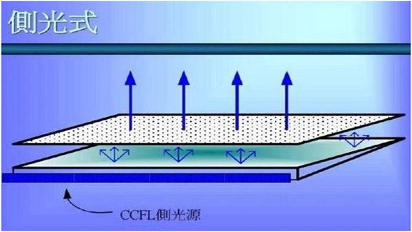液晶屏背光板的作用是什么?2