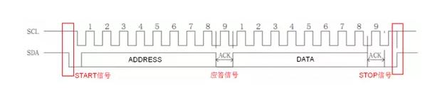 图1 AiP650通信波形