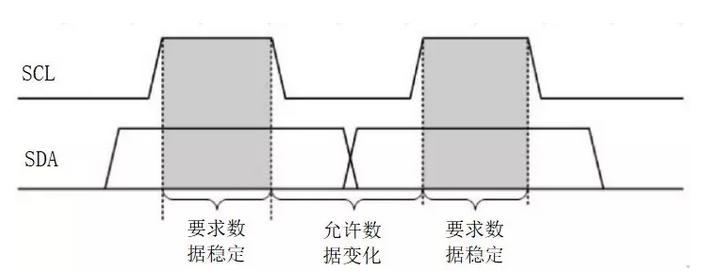 图2 AiP650数据传输
