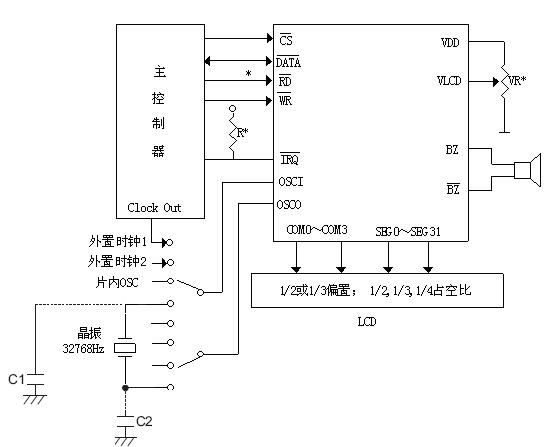 CS1621主要应用