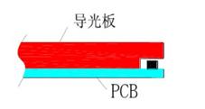 背光源内部结构6