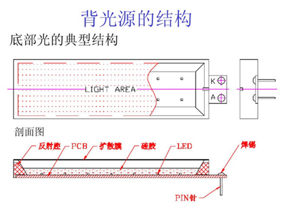 背光源的基本结构和用途1