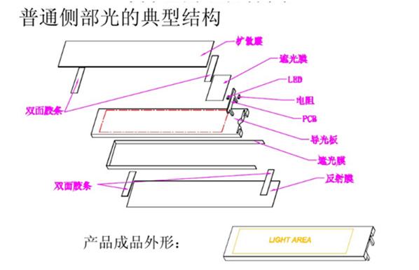 背光源的基本结构和用途2