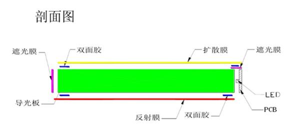 背光源的基本结构和用途3