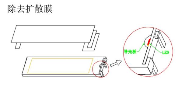 背光源的基本结构和用途4