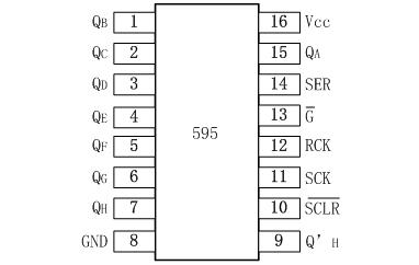 AIP74HC595引脚排列图