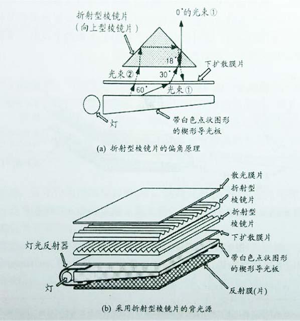 led背光源增光片结构及原理
