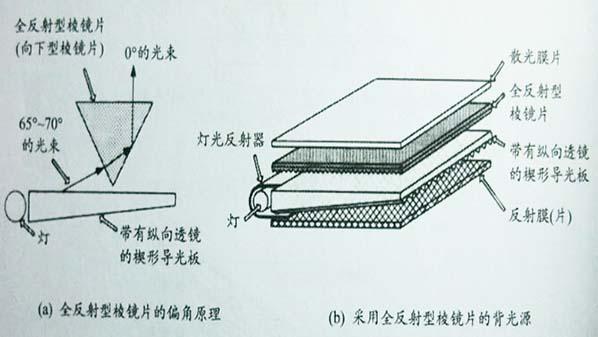 led背光源增光片结构及原理2